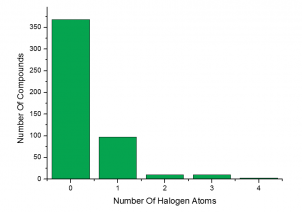Number of Halogen Atoms