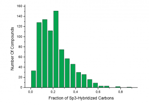 Fraction of Sp3-Hybridized Carbons