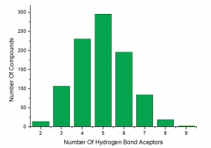 Number of Hydrogen Bond Acceptors