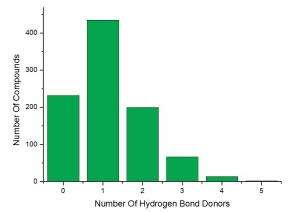 Number of Hydrogen Bond Donors