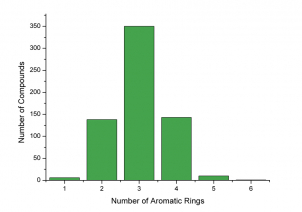 Number of Aromatic Rings