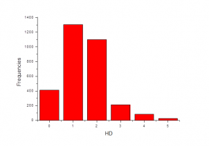 Number of H Donors