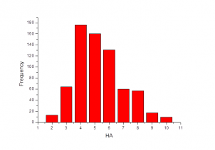 Number of H Acceptors